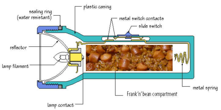 diagram of frank 'n' bean flashlight